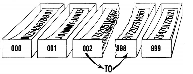 Cajas de la memoria del UNIVAC  Como podemos apreciar en la imagen, se podían almacenar tanto números como letras y la cantidad total de palabras almacenadas ascendía a 1000, yendo de la 000 a la 999.